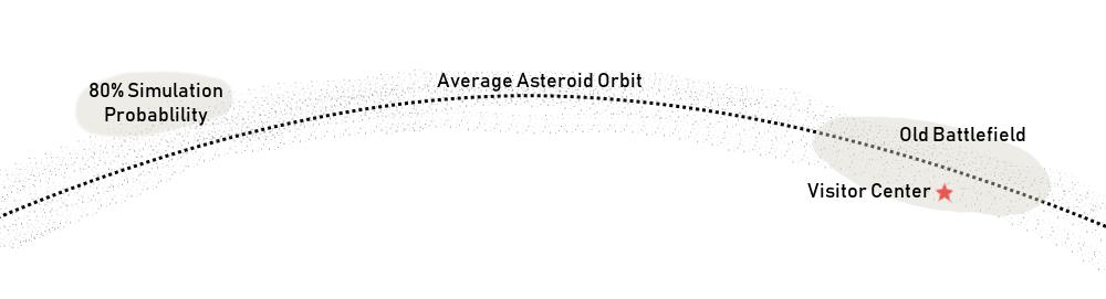 Gettysburg asteroids
